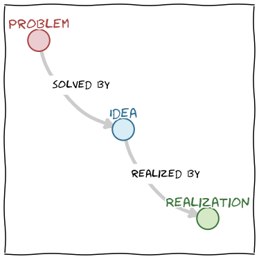 Diagram of problems, ideas and realizations
